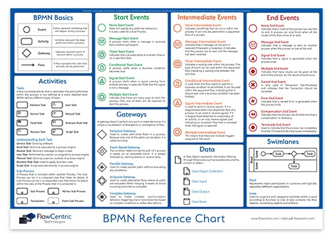 Download Your Free BPMN Reference Guide